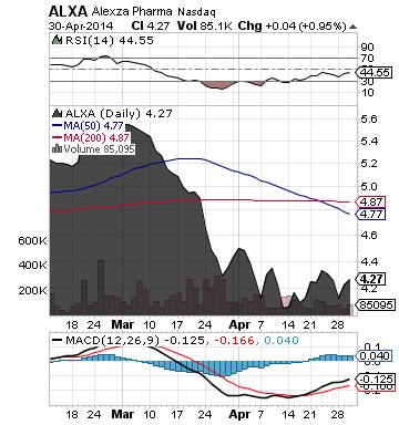 http://static.cdn-seekingalpha.com/uploads/2014/5/1/saupload_alxa_chart.png