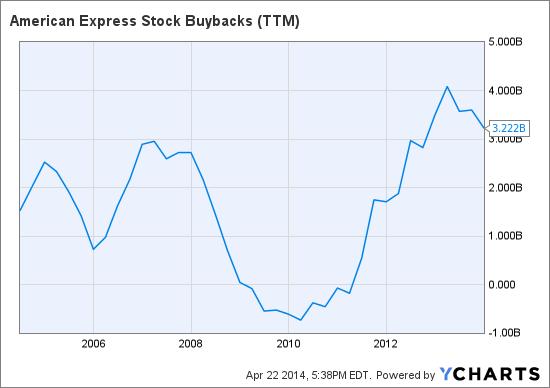 AXP Stock Buybacks (NYSE:<a href='http://seekingalpha.com/symbol/TTM' title='Tata Motors Limited'>TTM</a>) Chart