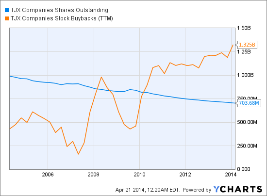 TJX Shares Outstanding Chart