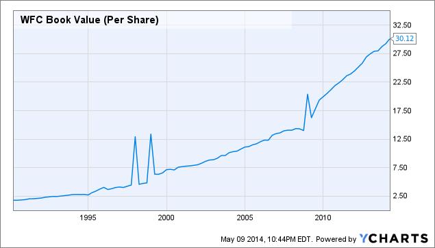 WFC Book Value (Per Share) Chart