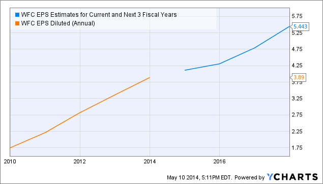 WFC EPS Estimates for Current and Next 3 Fiscal Years Chart