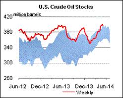 U.S Crude Oil Stocks