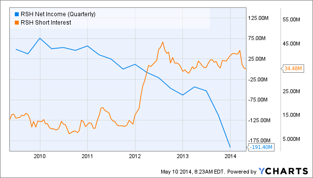 RSH Net Income (Quarterly) Chart