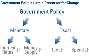 Government Policies are a Precursor for Change