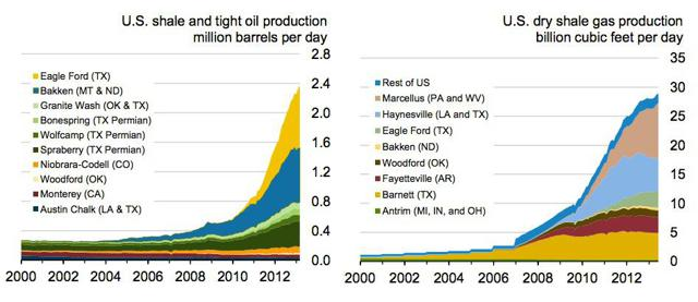 Projected Shale Oil and Gas Production in the U.S. from the EIA