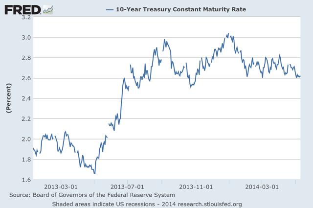 Figure 1: Ten-Year treasury constant maturity rate