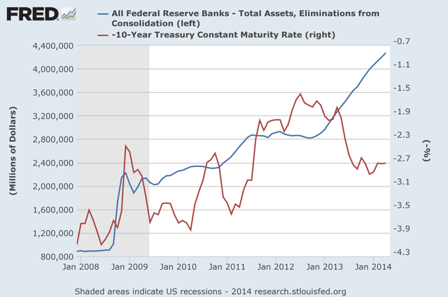 Figure 3: Federal Reserve Assets and Ten-Year Treasury Rate (inverted)