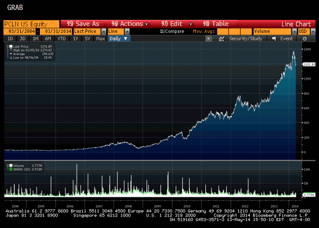 Priceline Price Chart - Source Bloomberg