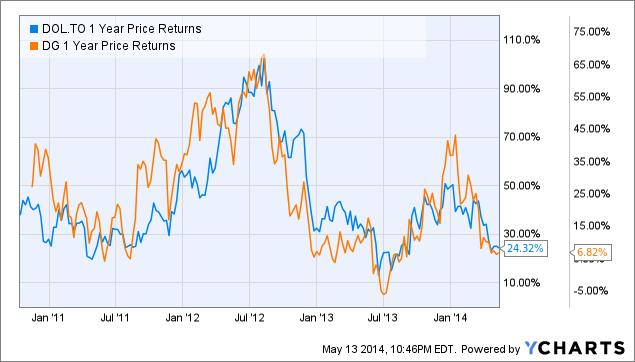 DOL 1 Year Price Returns Chart