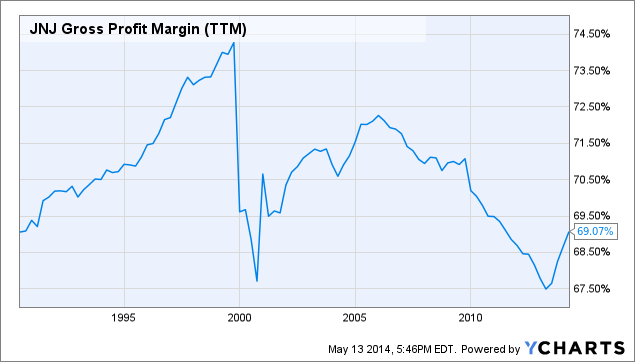 JNJ Gross Profit Margin Chart
