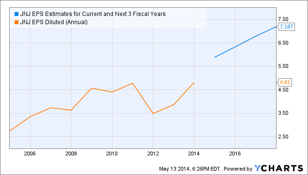 JNJ EPS Estimates for Current and Next 3 Fiscal Years Chart