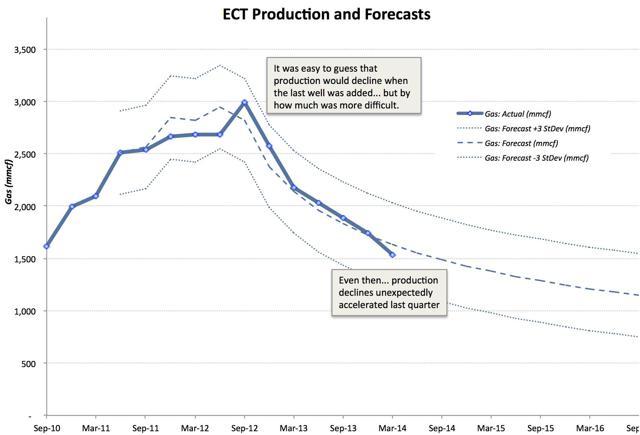 ECT Production Decline