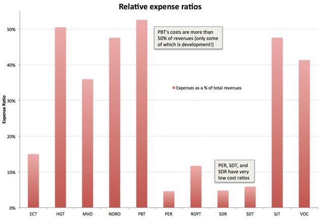A comparison of operator expense ratios