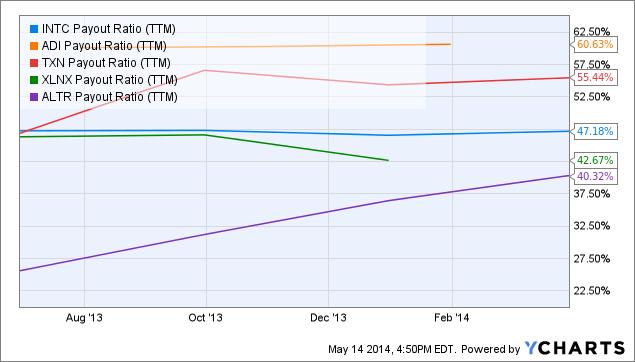 INTC Payout Ratio Chart