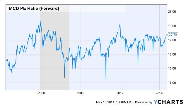 MCD PE Ratio (Forward) Chart