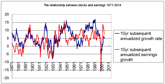 Stock performance and earnings growth 1871-2014