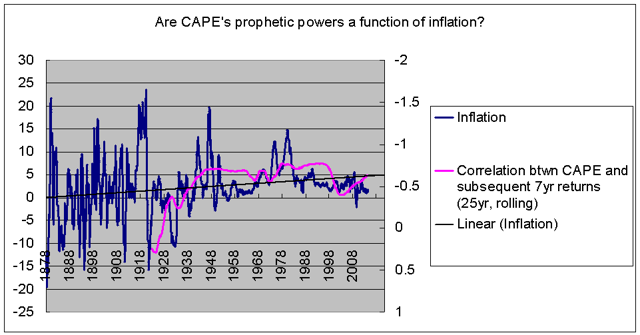 CAPE correlation with subsequent earnings a function of inflation?