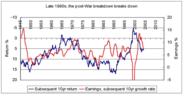 When did the earnings-stock relationship revert to the pre-War condition??