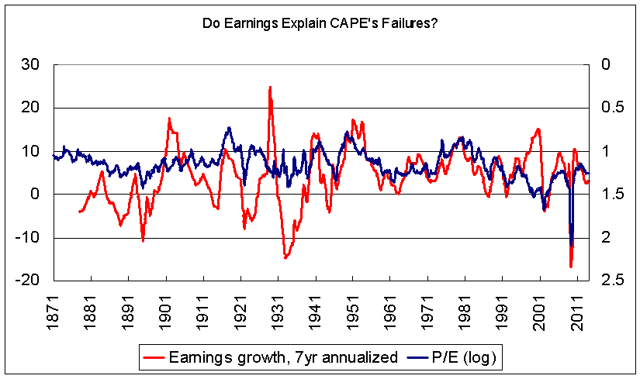 Relationship between earnings growth and P/E 1871-2014