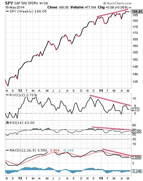 Oscillators diverge from SPY price