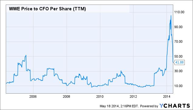 WWE Price to CFO Per Share Chart