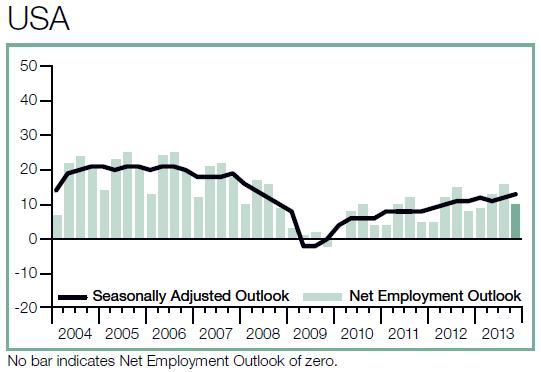 USA Business Employment Outlook