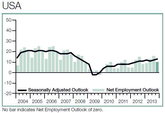 USA Business Employment Outlook