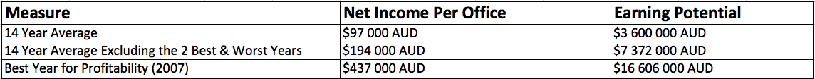 Net Income per Office