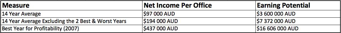 Net Income per Office