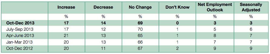 Manpower Employment Survey for Australia