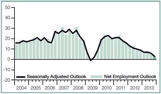 Australian Business Employment Outlook