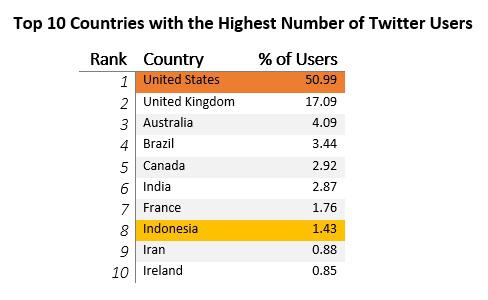 Top 10 Countries with the Highest Number of Twitter Users