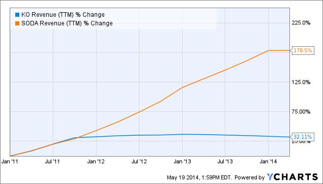 KO Revenue Chart