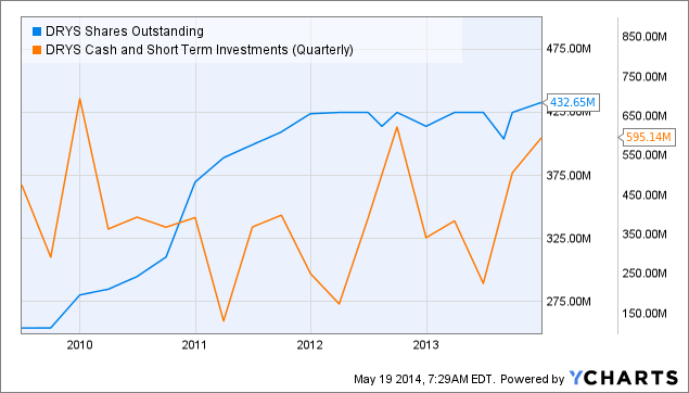 DRYS Shares Outstanding Chart