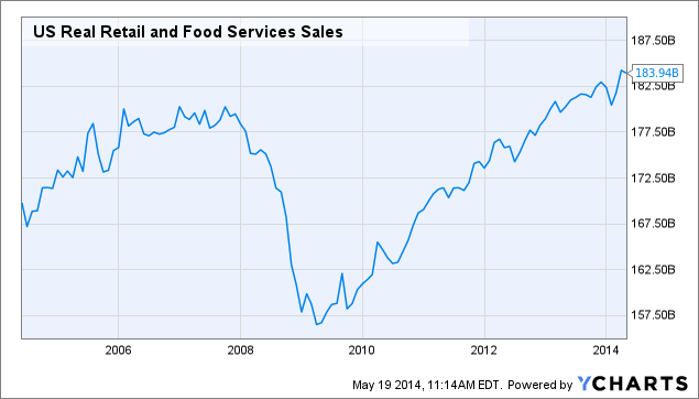 US Real Retail and Food Services Sales Chart