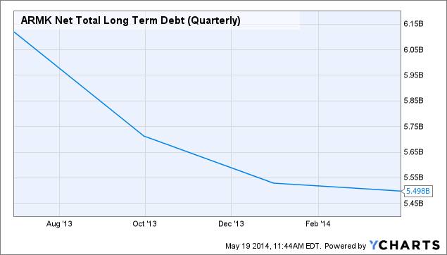 ARMK Net Total Long Term Debt (Quarterly) Chart