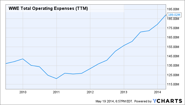 WWE Total Operating Expenses (<a href=