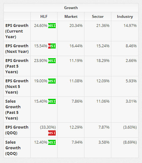 Company has consistently improved its eps and revenue year over year