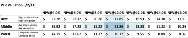 NPV Table