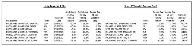 Inverse ETFs Table Updated
