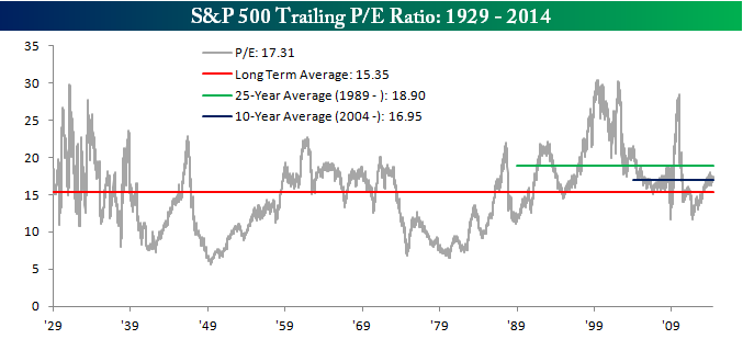 shiller pe ratio index
