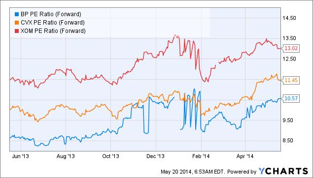 BP PE Ratio (Forward) Chart