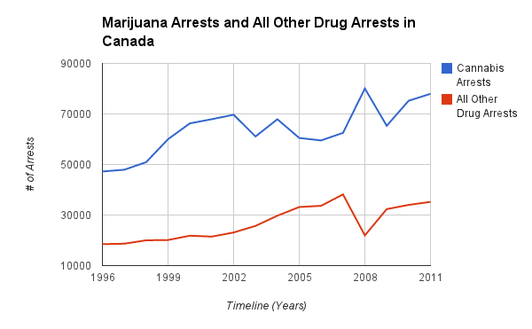 the controversy surrounding marijuana in canada Legalities surrounding marijuana possession, it had not long ago passed legislation that toughened laws regarding marijuana possession with the purpose of trafficking, such as in the case of the 2012 safe streets and communities act.