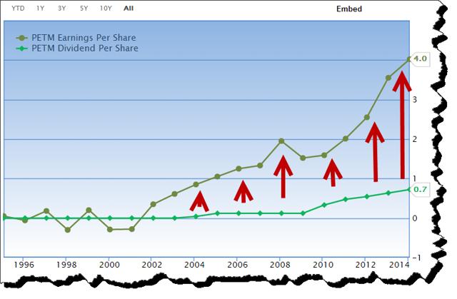 PETM Earnings vs. Dividend