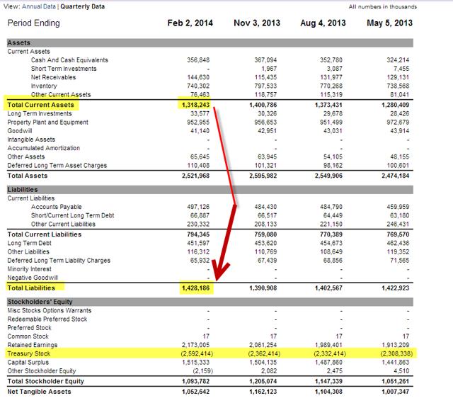 PETM Current Assets vs. Total Liabilities