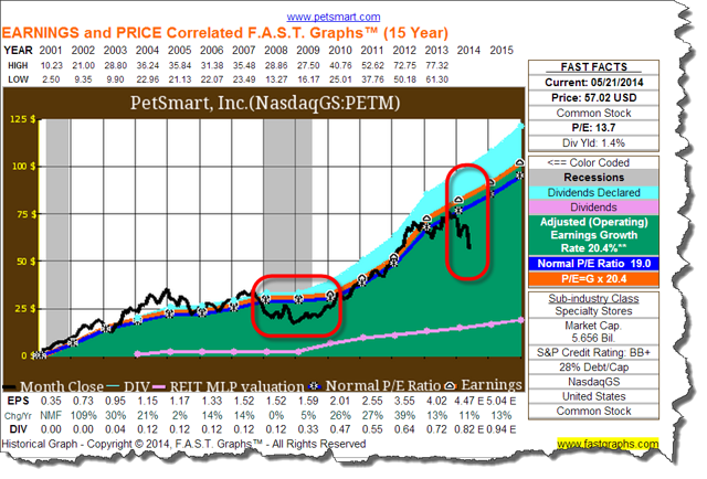 PETM Fast Graph