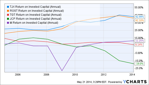 TJX Return on Invested Capital (Annual) Chart