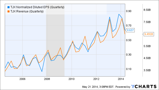 TJX Normalized Diluted EPS (Quarterly) Chart