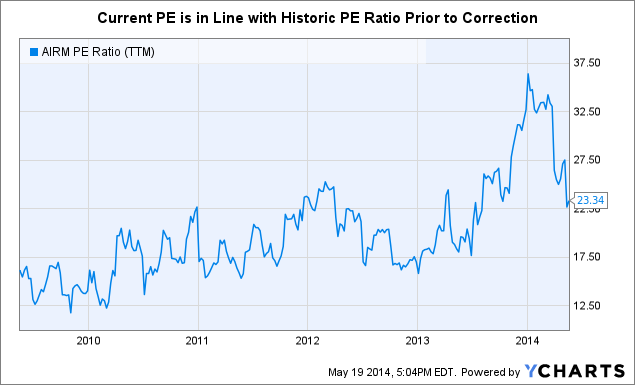 AIRM PE Ratio Chart