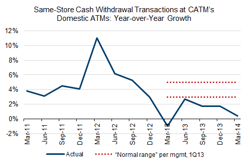 Same-store cash withdrawal transactions at CATM